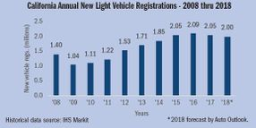 CNCDA: Calif. New-Vehicle Registrations Fall for the Fifth Straight Quarter