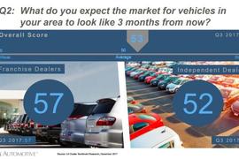 Cox Automotive: Dealers Optimistic About Q1 2018