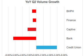 CUDL: Credit Unions Capitalizing on Bank Retreat