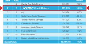 CUDL: Subprime Pullback Opens Door for Credit Unions