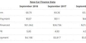 Edmunds: Auto Loan Interest Rates Climb Back to Pre-Recession Levels