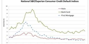 S&P/Experian: Auto Default Rate Registers Largest Increase Since December 2011