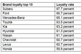 Subaru, Ford Rank Highest in Loyalty Rates, Experian Reports