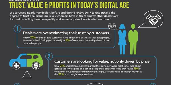 Survey: Dealers Overestimating Customer Trust