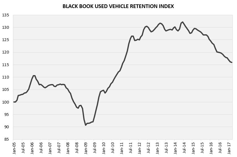 Black Book: Used Vehicle Retention Index Falls to 113 Heading Into April