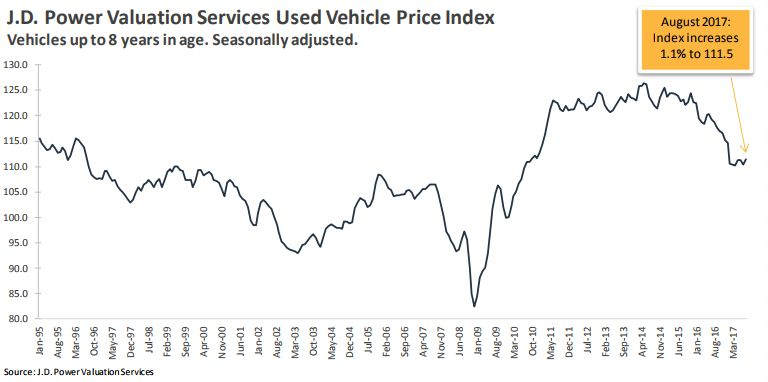 J.D. Power: Wholesale Prices Decline in August