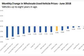J.D. Power: Wholesale Prices Decline in June