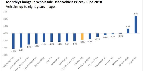 J.D. Power: Wholesale Prices Decline in June