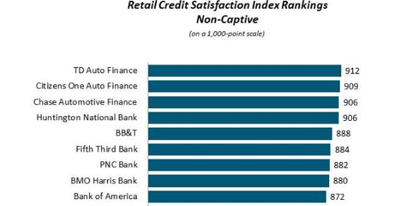 J.D. Power: Credit Desk Seen as Satisfaction Driver for Finance Sources