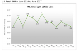 J.D. Power/LCM: June SAAR Expected to Fall to Five-Year Low