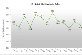 J.D. Power/LMC Expect Lowest May Retail SAAR Since 2013