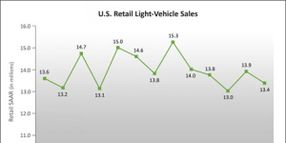 J.D. Power/LMC Expect Lowest May Retail SAAR Since 2013