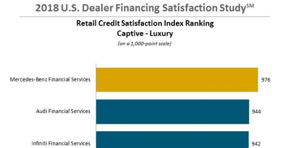 J.D. Power: Lender Availability, Responsiveness Drive Satisfaction