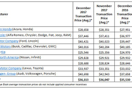 KBB: Average New-Vehicle Prices Rise to Record High in December