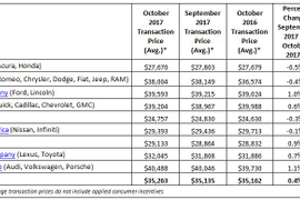 KBB: Flat Prices, Higher Incentive Spending Signals Headwinds for New-Car Market