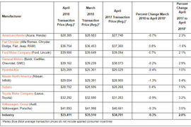 April's Average Transaction Price Rises to $35,411