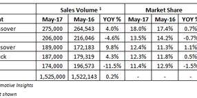 KBB Puts May New-Vehicle Sales at 1.53 Million Units