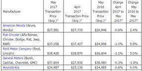 KBB: New-Vehicle Transaction Prices Rise Nearly 3% in May