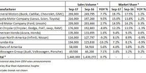 KBB Puts September's SAAR at 17.5 Million