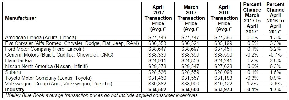 KBB: New-Car Transaction Prices Climb Nearly 2% in April
