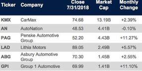 Kerrigan: Auto Dealership Buy/Sell Market Picks Up Steam