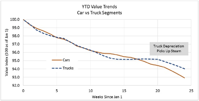 Black Book Car >> Black Book Depreciation Rates Showing Consistency Auto