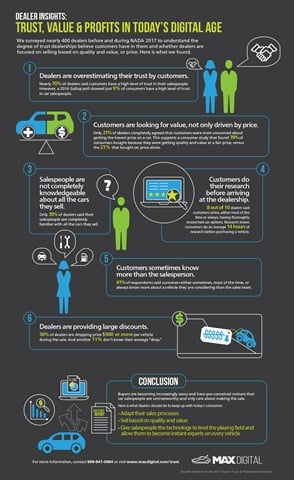 Click to view an infographic summarizing the results of MAXDigital's dealer survey.
