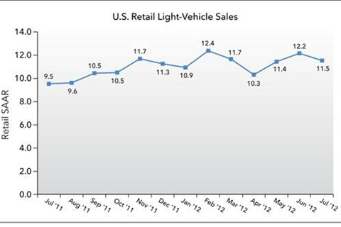 U.S. Retail Light-Vehicle Sales from July '11 to July '12