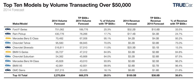 TrueCar's projected list of the top selling vehicles with a transaction price over $50,000: Graph via TrueCar.