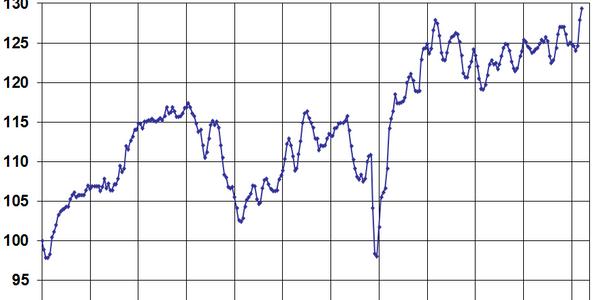 Manheim Index Reaches Record High in June