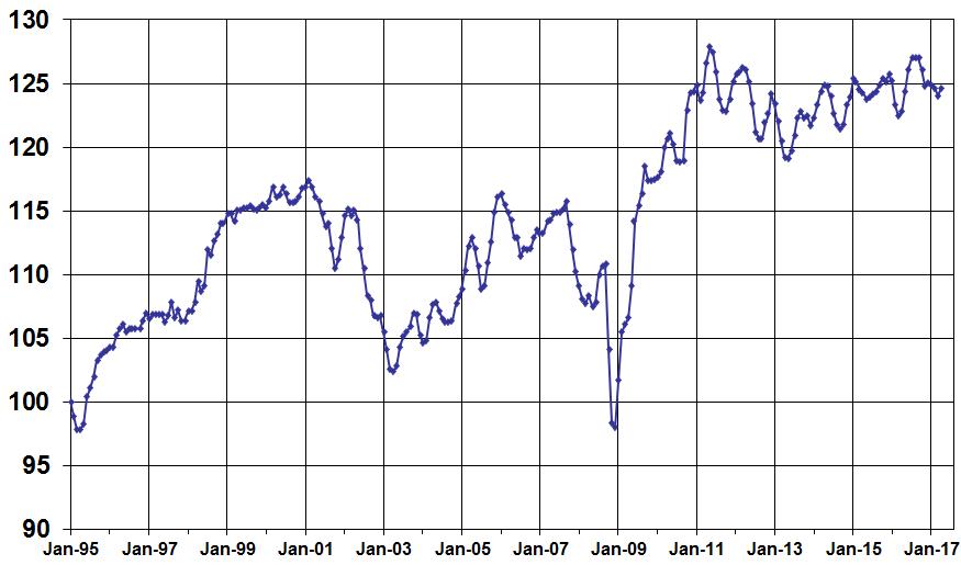 Manheim Used Vehicle Value Index Increases 1.6% in April