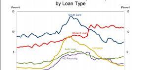 NY Fed: Household Debt Surpasses 2008 Peak in Q1