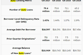 TransUnion: Auto Loan Growth Slowing