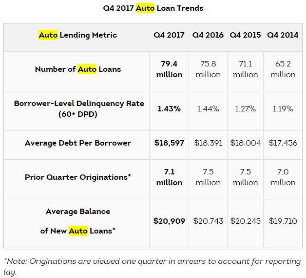TransUnion: Auto Loan Growth Slowing