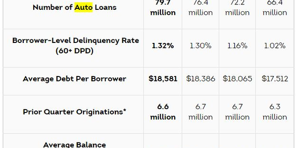 TransUnion: Auto Finance Registers Lowest Growth Rate Since Q1 2012