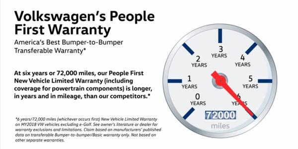 Volkswagen Extends Powertrain Warranty to Six Years/72,000 Miles