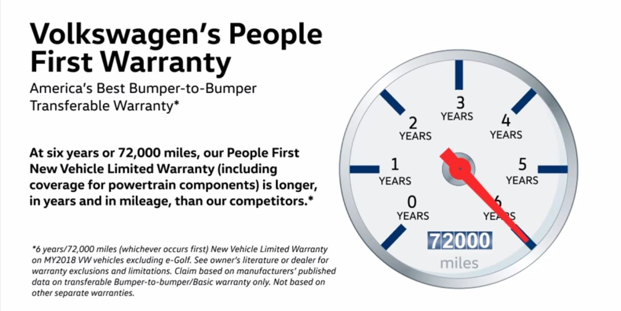 Powertrain Warranty Coverage >> Volkswagen Extends Powertrain Warranty To Six Years 72 000