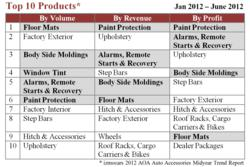 Paint Protection Tops in Revenue, Profitability, Report Says