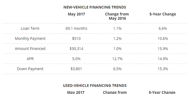 Edmunds: Down Payments Reach Record Levels in May