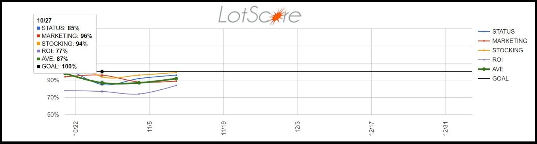 LotPop Announces Release of LotScore