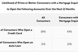 Mortgage Applicants Three Times As Likely to Open New Auto Loans, TransUnion Reports