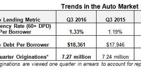 Auto Balances Up 9% in Q3, TransUnion Reports