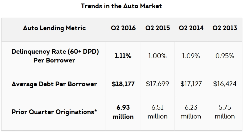 TransUnion: Average Auto Loan Balance Reaches Post-Recession High in Q2