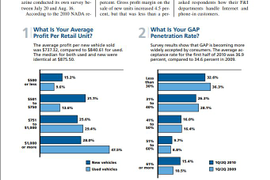2010 F&I Statistics