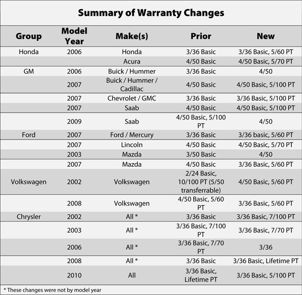 Changing Warranty Terms Impact On Service Contracts  PA Magazine