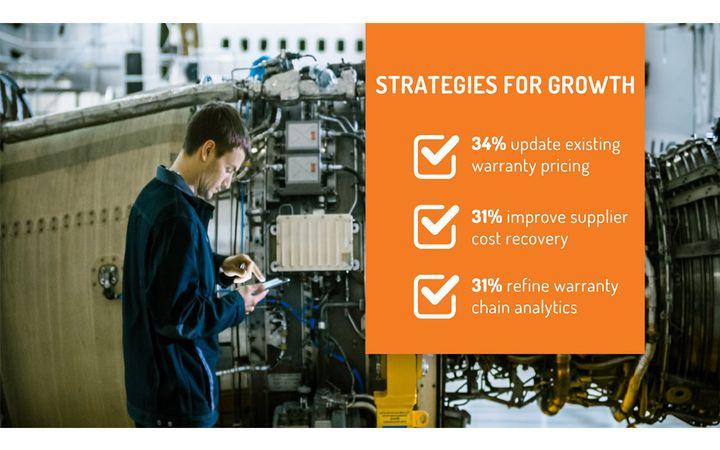 Recent study indicates utilization of warranty management strategy ensures recurring revenue streams. - IMAGE: Mize
